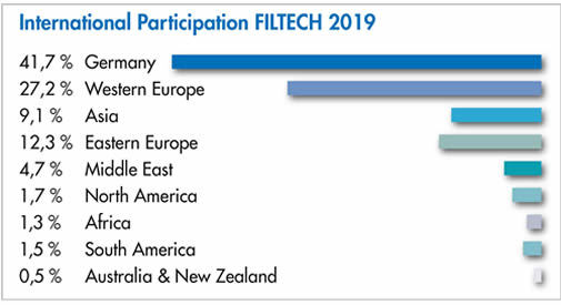 FILTECH 2019 - Visitors by Regions